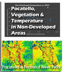 Pocatello Vegetation Comparison
